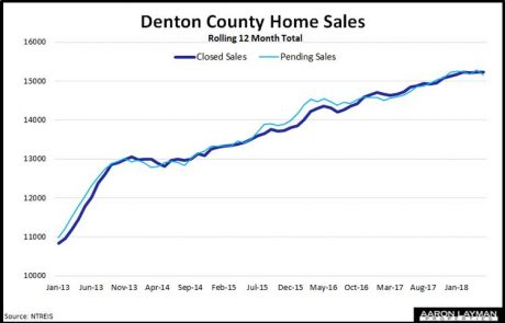 Denton-County-Home-Sales-May-2018