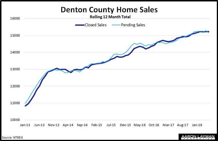 Denton-County-Home-Sales-May-2018