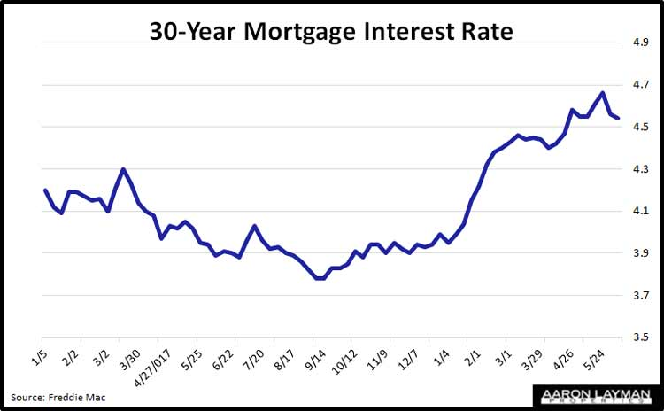 Denton-County-Mortgage-Rates-June-7-2018