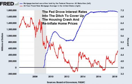 Fed-MBS-And-Interest-Rates-Correlation-June-1-2018