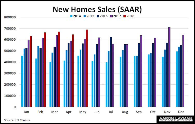 New-Home-Sales-YoY-May-2018
