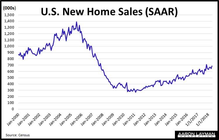 New-Homes-Sales-SAAR-May-2018