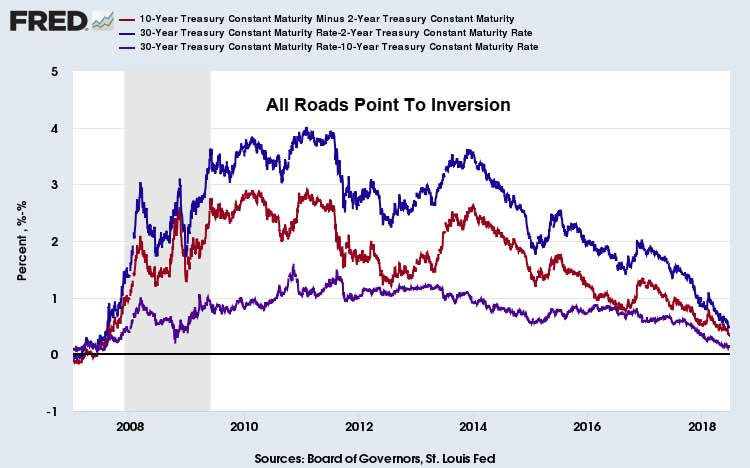 Yield-Curve-Flattening-June-26-2018