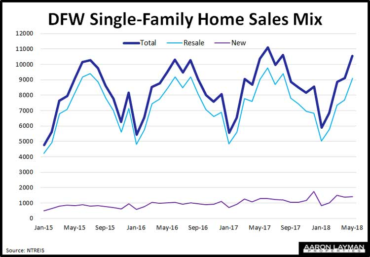 DFW-Single-Family-Home-Sales-June-2018