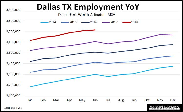 Dallas-TX-Employment-YoY-June-2018