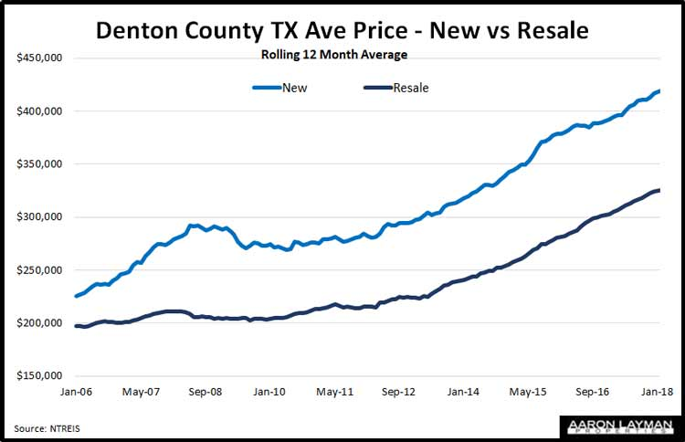 Denton-County-Average-Price-New-vs-Resale-June-2018