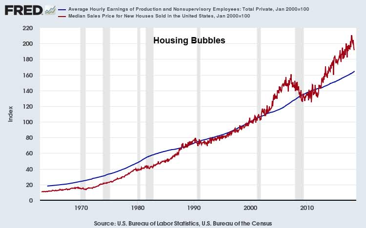 Housing-Bubbles-Indexed-July-2018