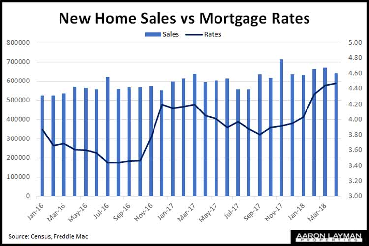 New-Home-Sales-vs-Rates-June-2018