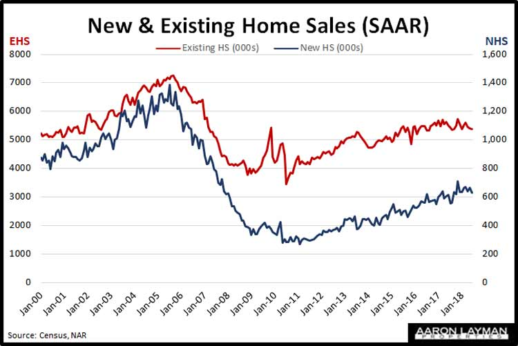 New-vs-Existing-Homes-Sales-June-2018