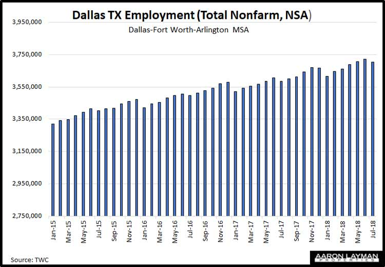 Dallas-TX-Employment-July-2018