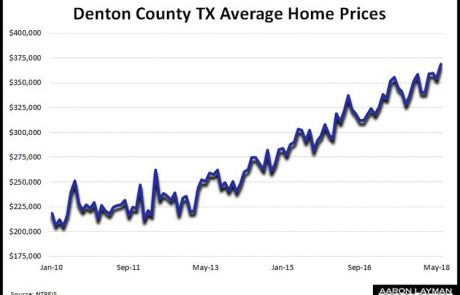 Denton-County-TX-Average-Home-Prices-June-2018