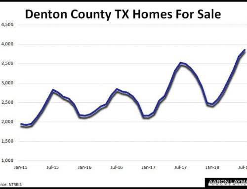 Denton County Home Inventory Climbs 17% As Sales Stagnate