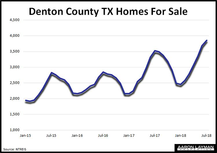 Denton-County-Texas-Homes-For-Sale-July-2018