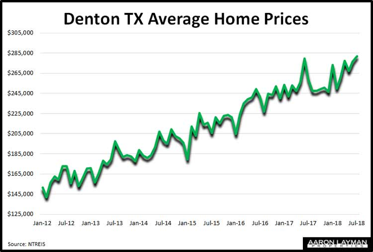 Denton-TX-Average-Home-Prices