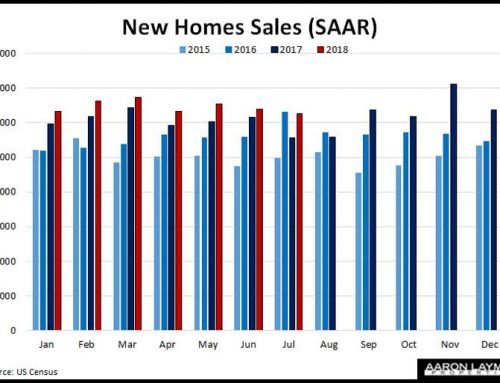 Census: New Home Sales For July Slide To 627,000 Annual Rate