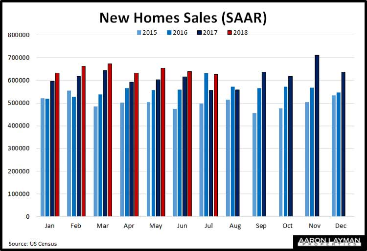 New-Home-Sales-YoY-July-2018
