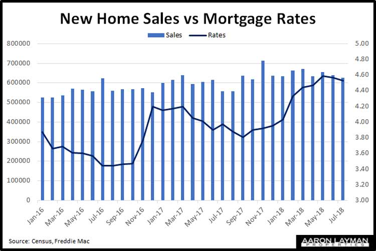New-Home-Sales-vs-Rates-July-2018