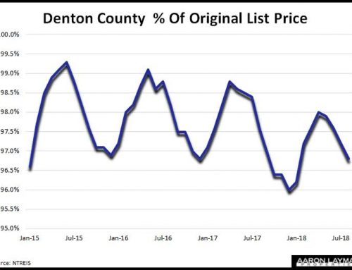 Denton County Home Sales Slide 7% In August