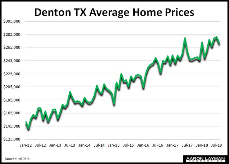 Denton-TX-Real-Estate-Prices-August-2018