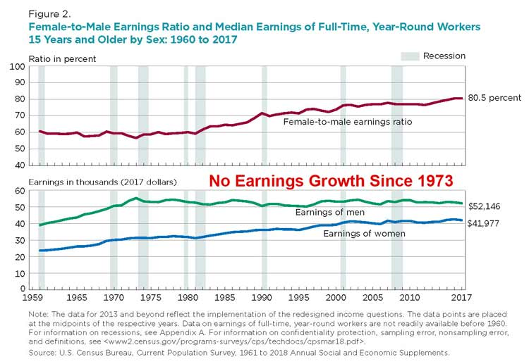 Full-Time-Worker-Earnings-1960-To-2017