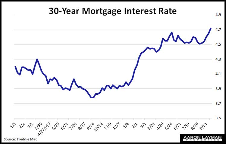 Mortgage-Interest-Rates-September-27-2018