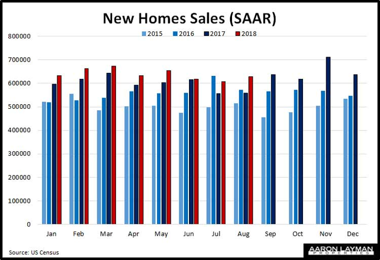 New-Home-Sales-YoY-August-2018