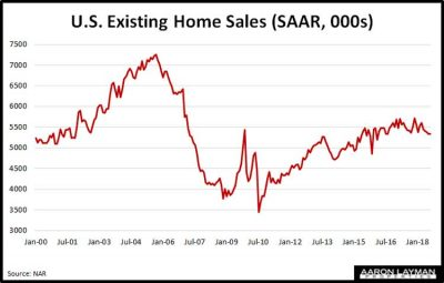 U.S.-Existing-Home-Sales-August-2018
