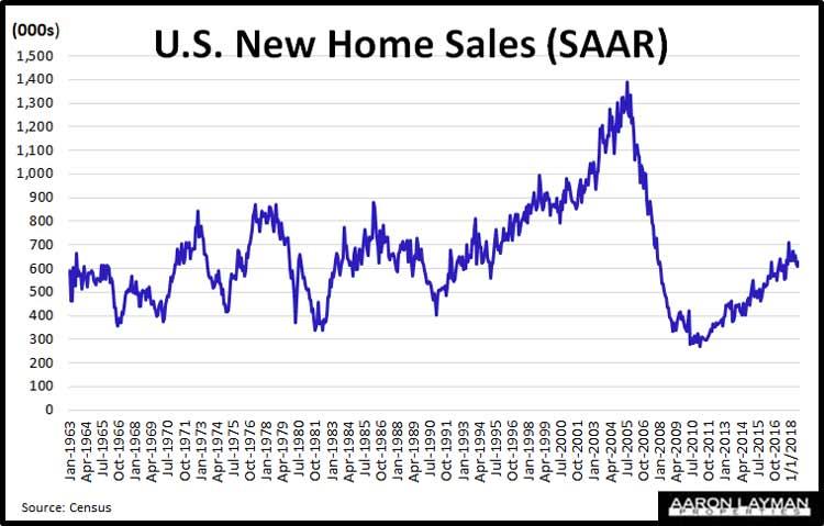 U.S.-New-Home-Sales-SAAR-August-2018