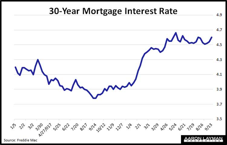 Weekly-Mortgage-Rates-September-2018