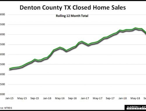 Denton County Home Sales See Big September Decline