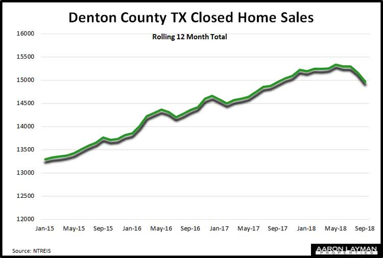 Denton-County-TX-Closed-Home-Sales-September-2018
