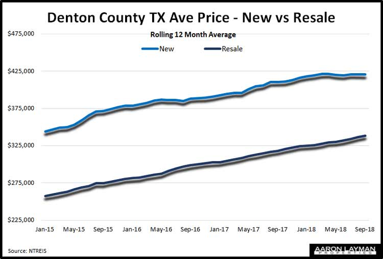 Denton-County-TX-New-Vs-Resale-Average-Home-Prices-September-2018