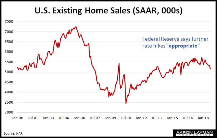 Existing-Home-Sales-September-2018-SAAR