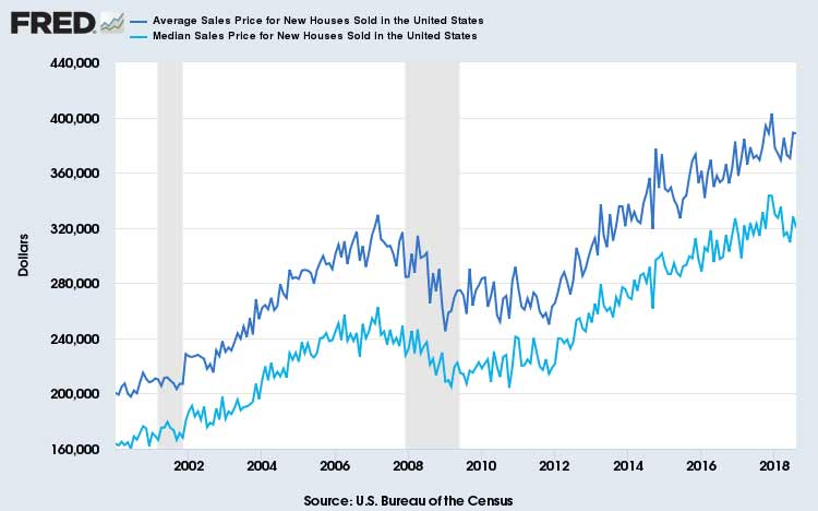 New-Average-&-Median-Home-Prices-United-States-August-2018