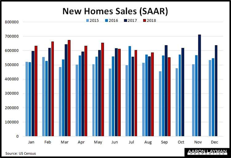 New-Home-Sales-YoY-September-2018