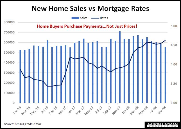 New-Home-Sales-vs-Mortgage-Rates-September-2018
