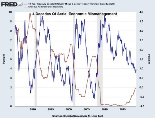 Hoisington Q3 Update – Deflationary Wave Of Debt Will Stifle Yields
