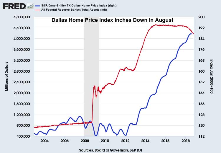 Dallas-Case-Shiller-Index-October-30-2018
