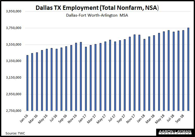 Dallas-Fort-Worth-Employment-Growth-October-2018