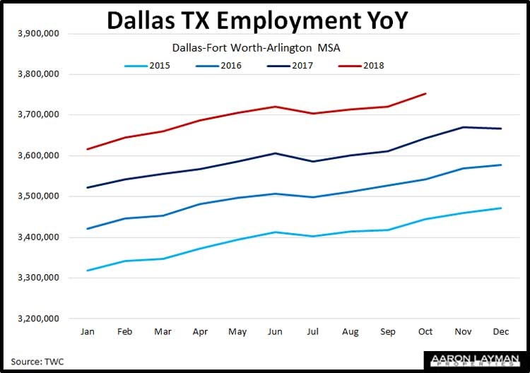 Dallas-Fort-Worth-Employment-Growth-YoY-October-2018