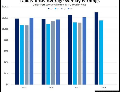 Dallas Fort Worth Employment Growth Solid, Wage Growth Still Lags Real Inflation