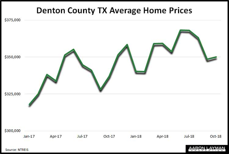 Denton-County-TX-Average-Home-Prices-October-2018