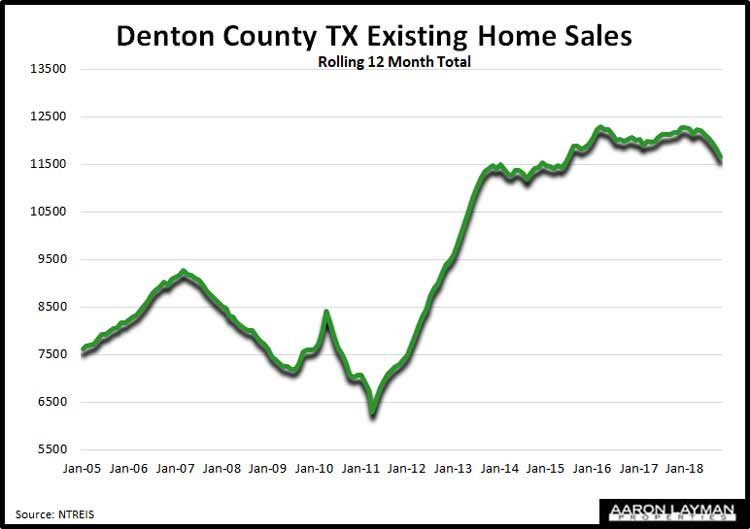 Denton-County-TX-Existing-Home-Sales-October-2018