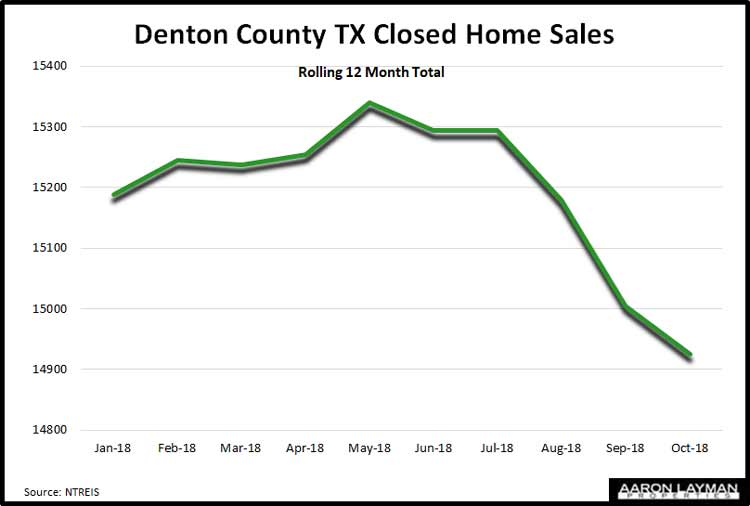 Denton-County-TX-Home-Sales-October-2018