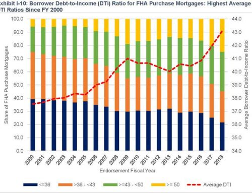 Higher Prices, Shrinking Homes – Denton County's New Underwater Borrowers Found In HUD Annual Report