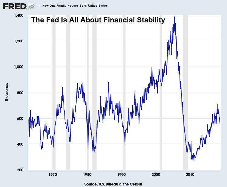 Fed-Financial-Stability-New-Single-Family-Houses-Sold-October-2018