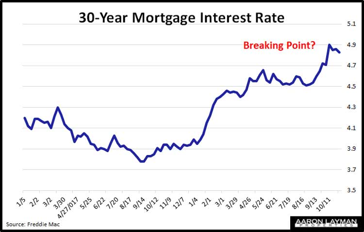 Mortgage-Rates-November-1-2018