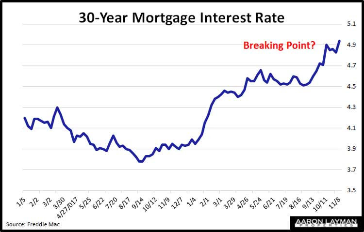 Mortgage-Rates-November-8-2018