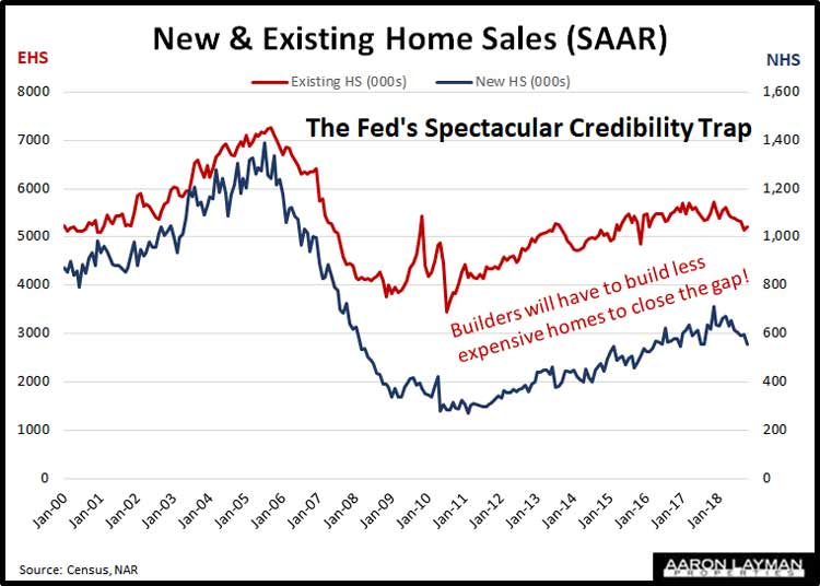 New-vs-Existing-Home-Sales-October-2018