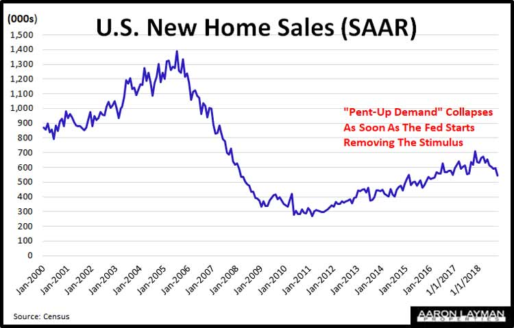 U.S.-New-Home-Sales-SAAR-October-2018